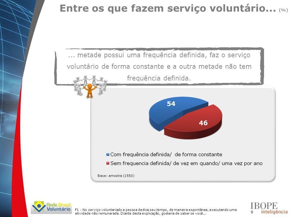 10 Q1 - Eu gostaria que você me dissesse qual das opções melhor descreve a organização ou instituição para a qual você exerce esse serviço voluntário.