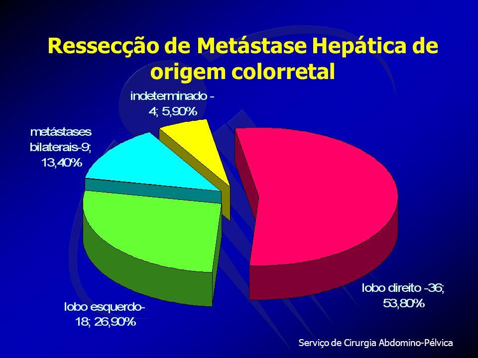 Serviço de Cirurgia Abdomino-Pélvica Ressecção de Metástase Hepática de origem colorretal Invasão vascular25% casos ( 17) Trombo mural 14% casos ( 10)