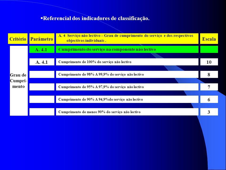 A. 4.1 Cumprimento do serviço na componente não lectivo Referencial dos indicadores de classificação. CritérioParâmetro A. 4 Serviço não lectivo – Gra