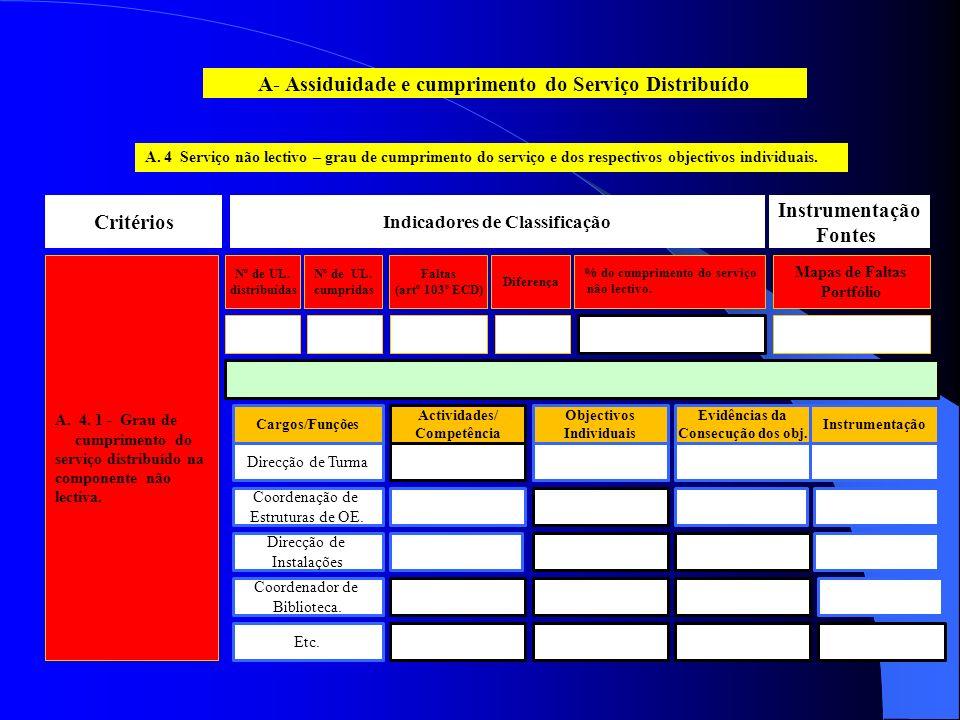 A. 4 Serviço não lectivo – grau de cumprimento do serviço e dos respectivos objectivos individuais.