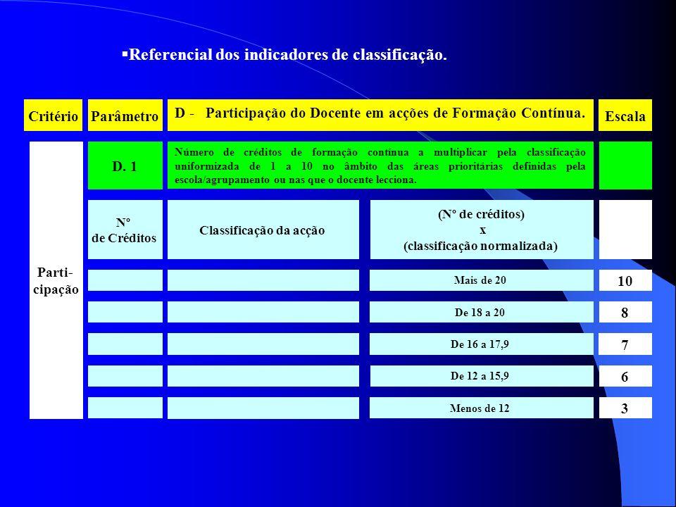Referencial dos indicadores de classificação.