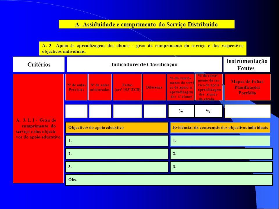A. 3 Apoio às aprendizagens dos alunos – grau de cumprimento do serviço e dos respectivos objectivos individuais. A- Assiduidade e cumprimento do Serv
