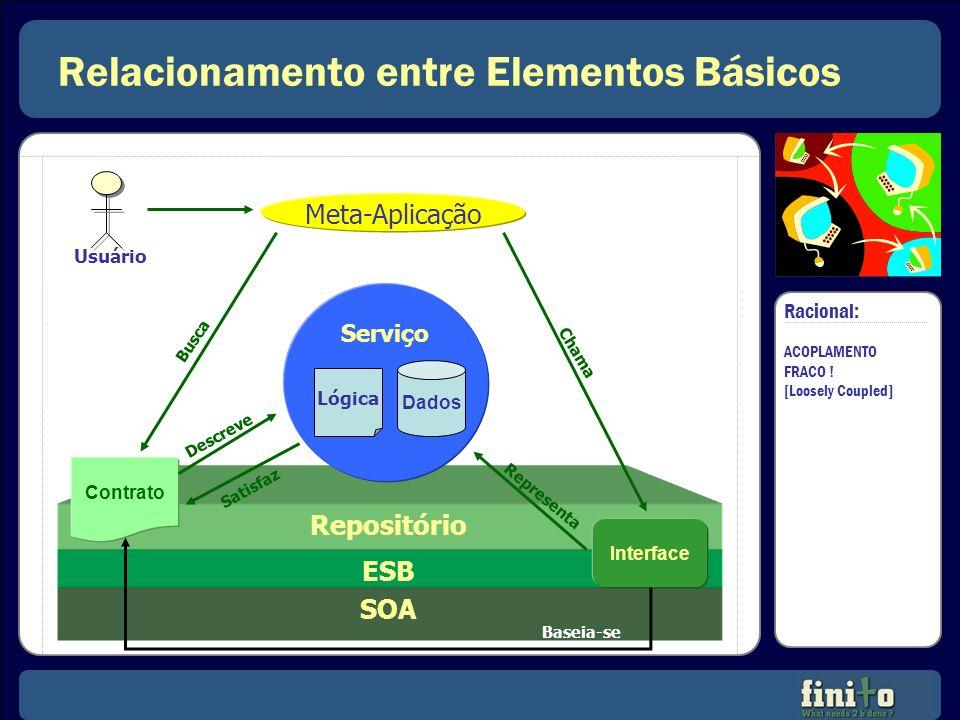 Relacionamento entre Elementos Básicos SOA ESB Repositório Serviço Interface Contrato Lógica Dados Usuário Busca Meta-Aplicação Chama Representa Basei
