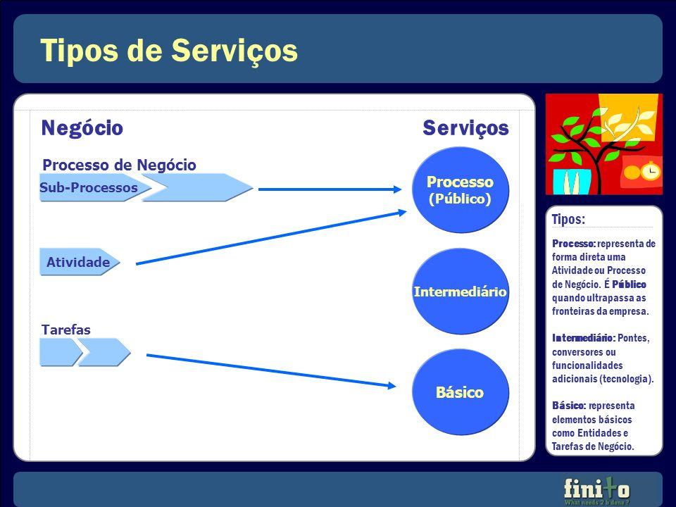 Tipos de Serviços NegócioServiços Sub-Processos Processo de Negócio Atividade Tarefas Processo (Público) Intermediário Básico Tipos: Processo: represe