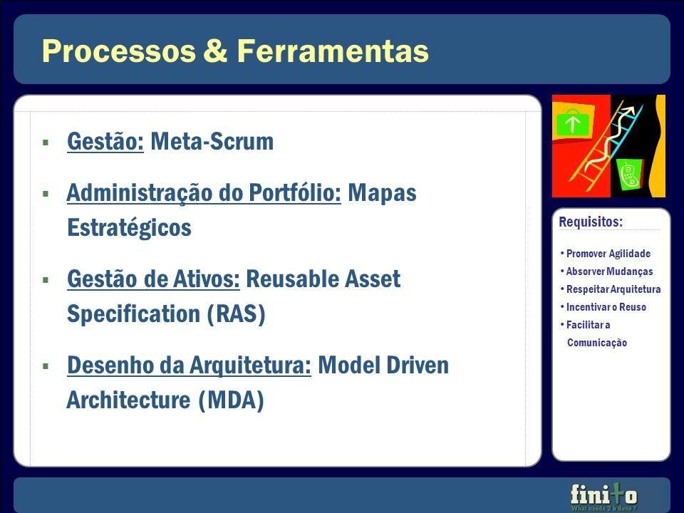 Processos & Ferramentas Gestão: Meta-Scrum Administração do Portfólio: Mapas Estratégicos Gestão de Ativos: Reusable Asset Specification (RAS) Desenho