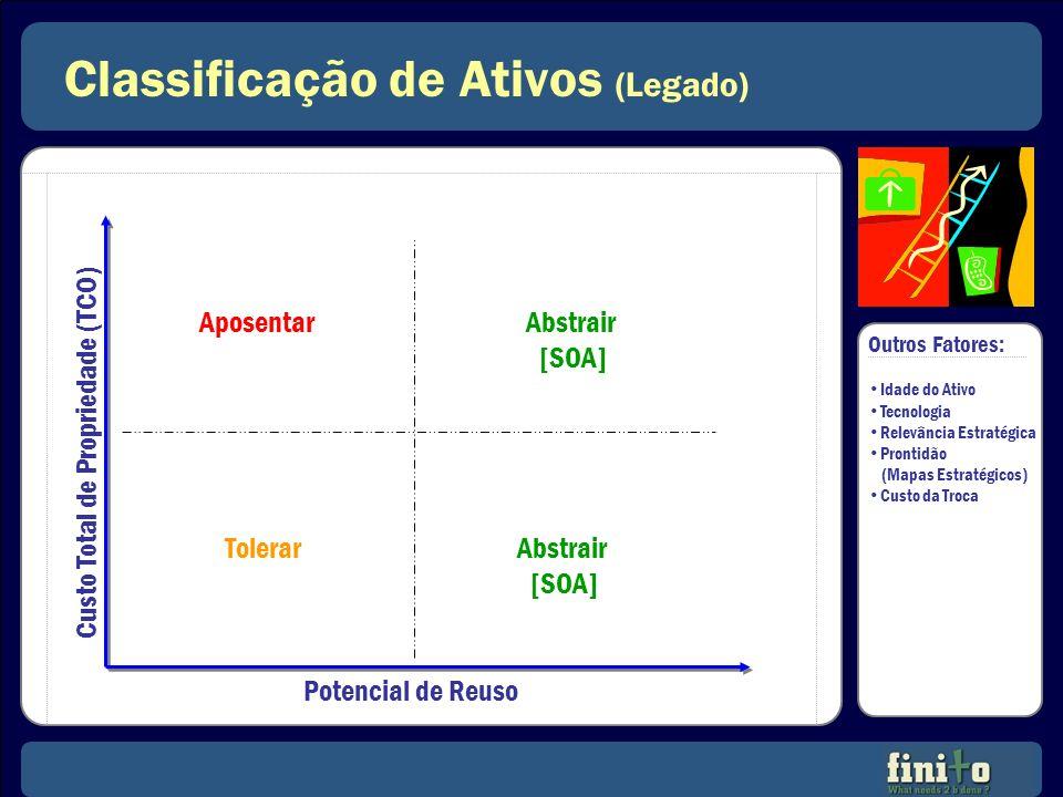 Classificação de Ativos (Legado) Potencial de Reuso Custo Total de Propriedade (TCO) Tolerar AposentarAbstrair [SOA] Abstrair [SOA] Outros Fatores: Id