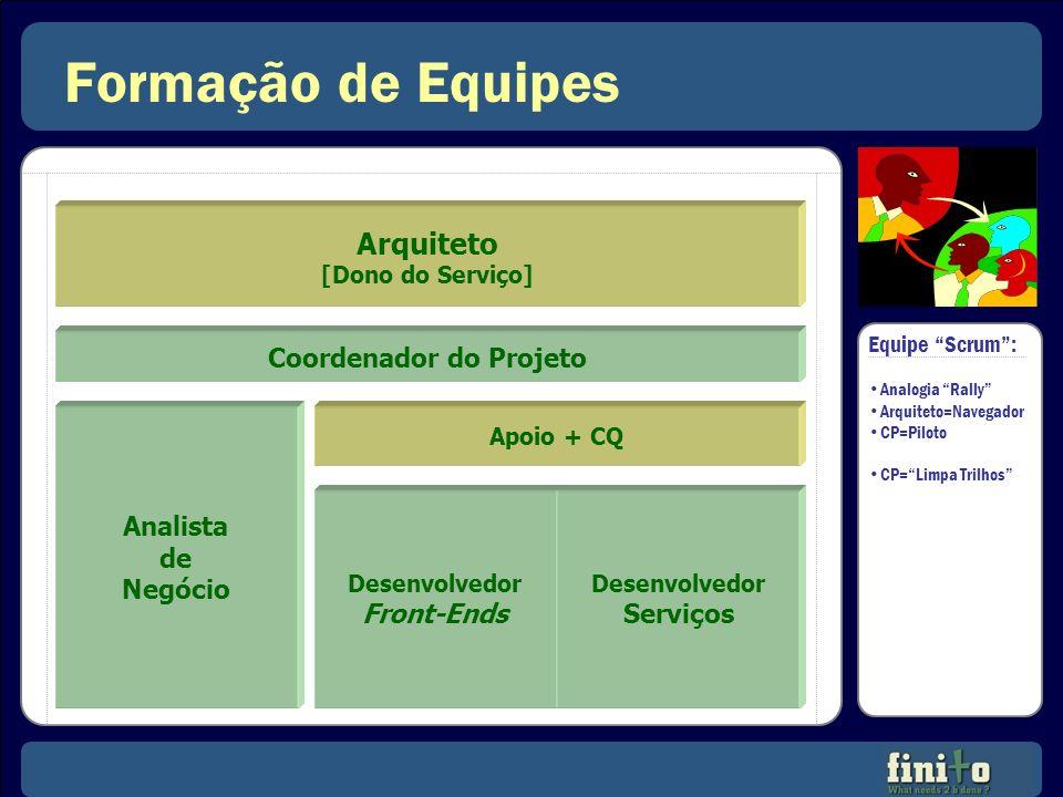 Formação de Equipes Coordenador do Projeto Desenvolvedor Front-Ends Desenvolvedor Serviços Analista de Negócio Apoio + CQ Arquiteto [Dono do Serviço]
