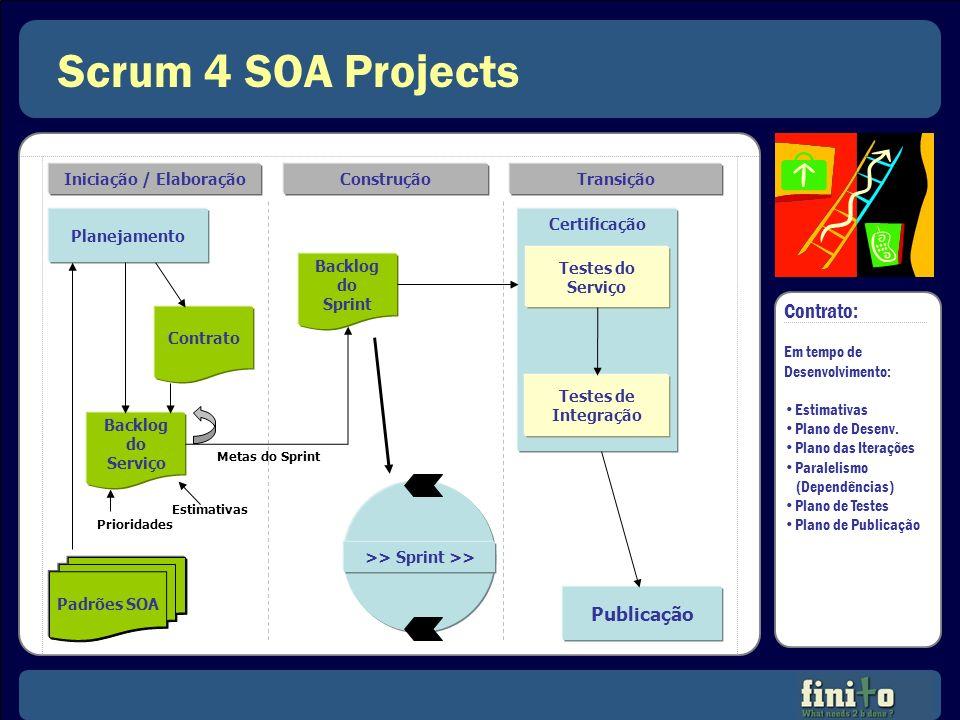 Scrum 4 SOA Projects Iniciação / ElaboraçãoConstruçãoTransição Planejamento Contrato Backlog do Serviço Padrões SOA Prioridades Estimativas Backlog do