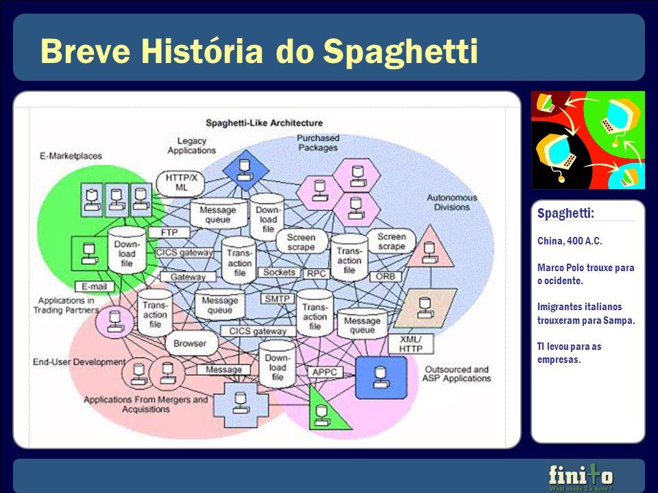 Breve História do Spaghetti Spaghetti: China, 400 A.C. Marco Polo trouxe para o ocidente. Imigrantes italianos trouxeram para Sampa. TI levou para as