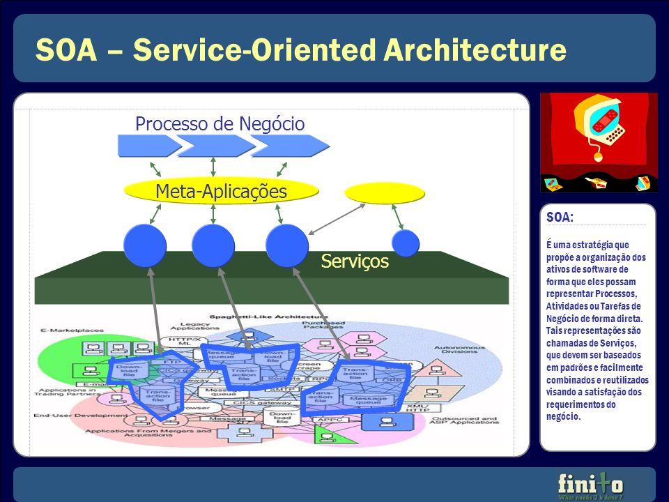 SOA – Elementos Básicos SOA ESB (Enterprise Service Bus) Repositório Serviço Front-End Meta-Aplicações Características: Acoplamento fraco dos serviços; Independência de tecnologia e protocolos; Uso irrestrito de padrões; e Incentivo à reutilização de ativos.