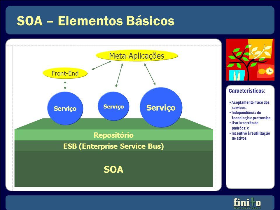 SOA – Elementos Básicos SOA ESB (Enterprise Service Bus) Repositório Serviço Front-End Meta-Aplicações Características: Acoplamento fraco dos serviços