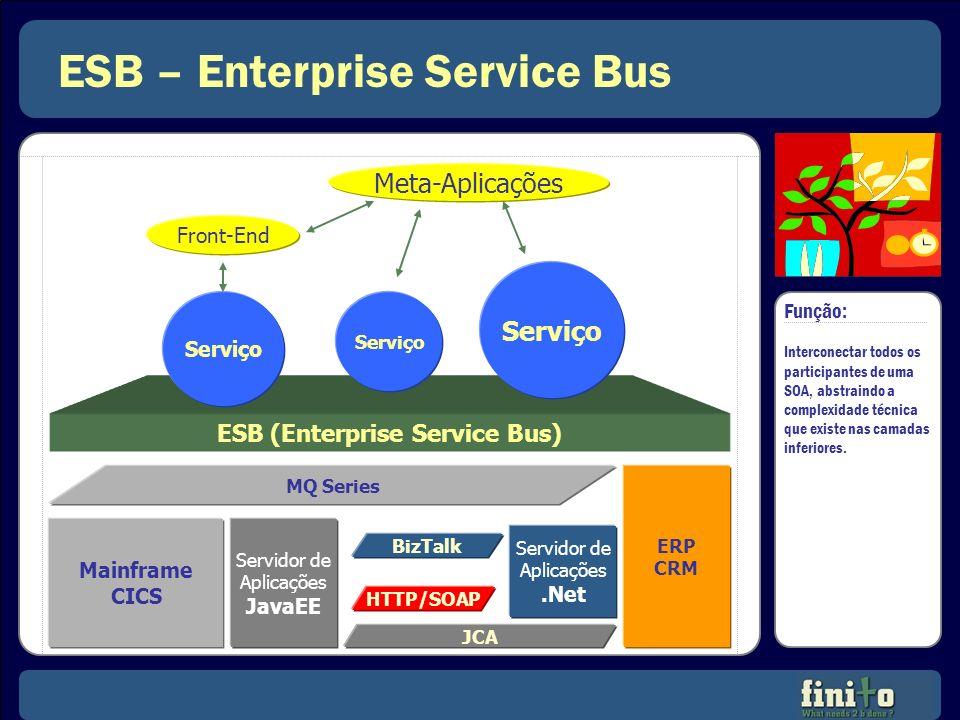 ESB – Enterprise Service Bus ESB (Enterprise Service Bus) Mainframe CICS Servidor de Aplicações JavaEE Servidor de Aplicações.Net MQ Series HTTP/SOAP
