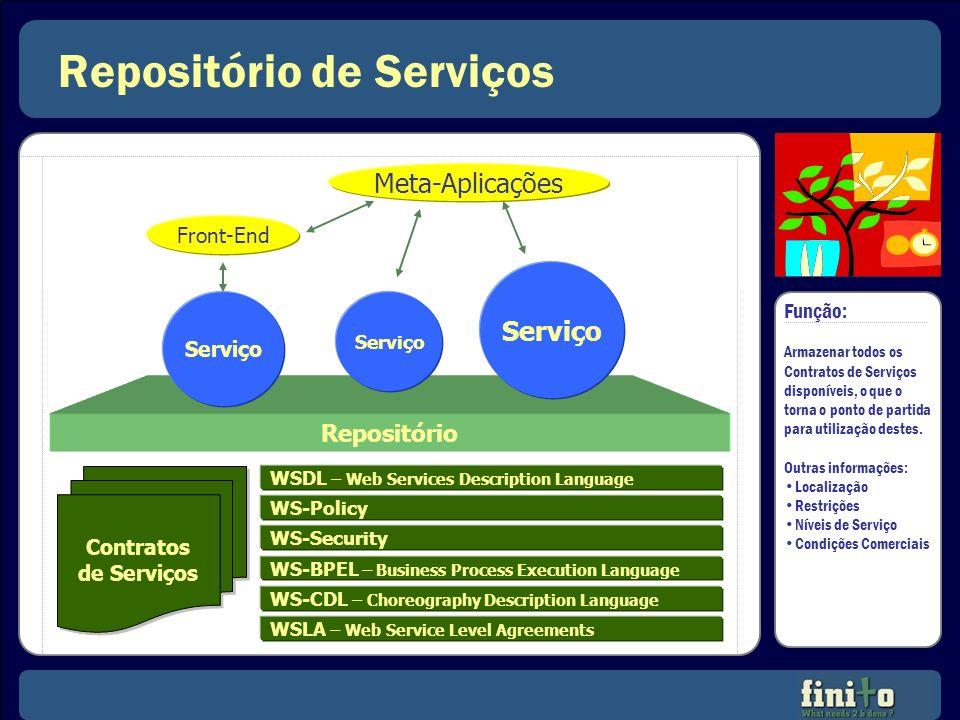 Repositório de Serviços Repositório Contratos de Serviços Contratos de Serviços Serviço Front-End Meta-Aplicações Função: Armazenar todos os Contratos