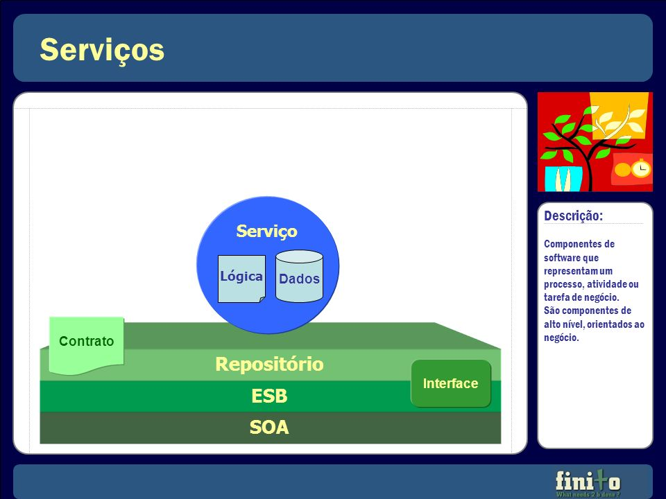 Serviços SOA Descrição: Componentes de software que representam um processo, atividade ou tarefa de negócio. São componentes de alto nível, orientados