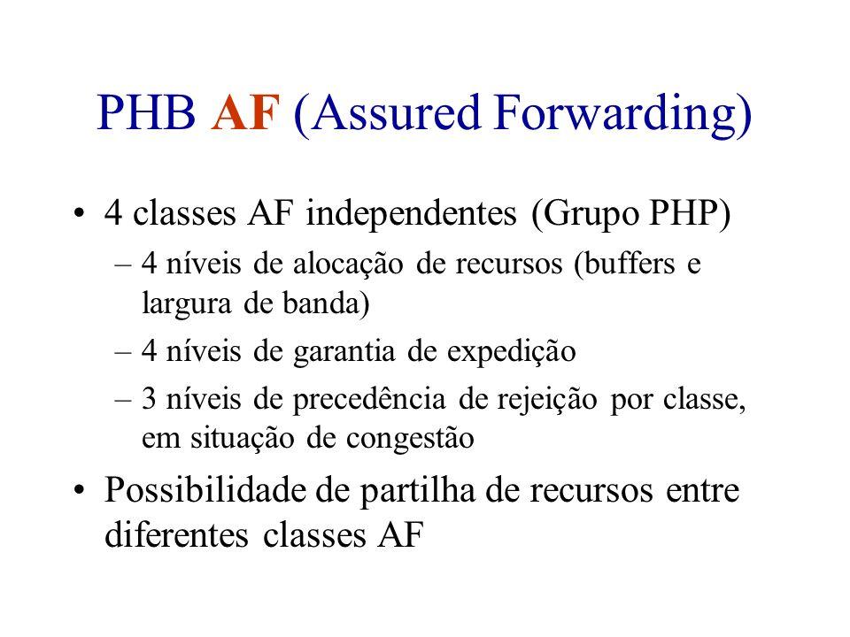 PHB AF (Assured Forwarding) 4 classes AF independentes (Grupo PHP) –4 níveis de alocação de recursos (buffers e largura de banda) –4 níveis de garanti