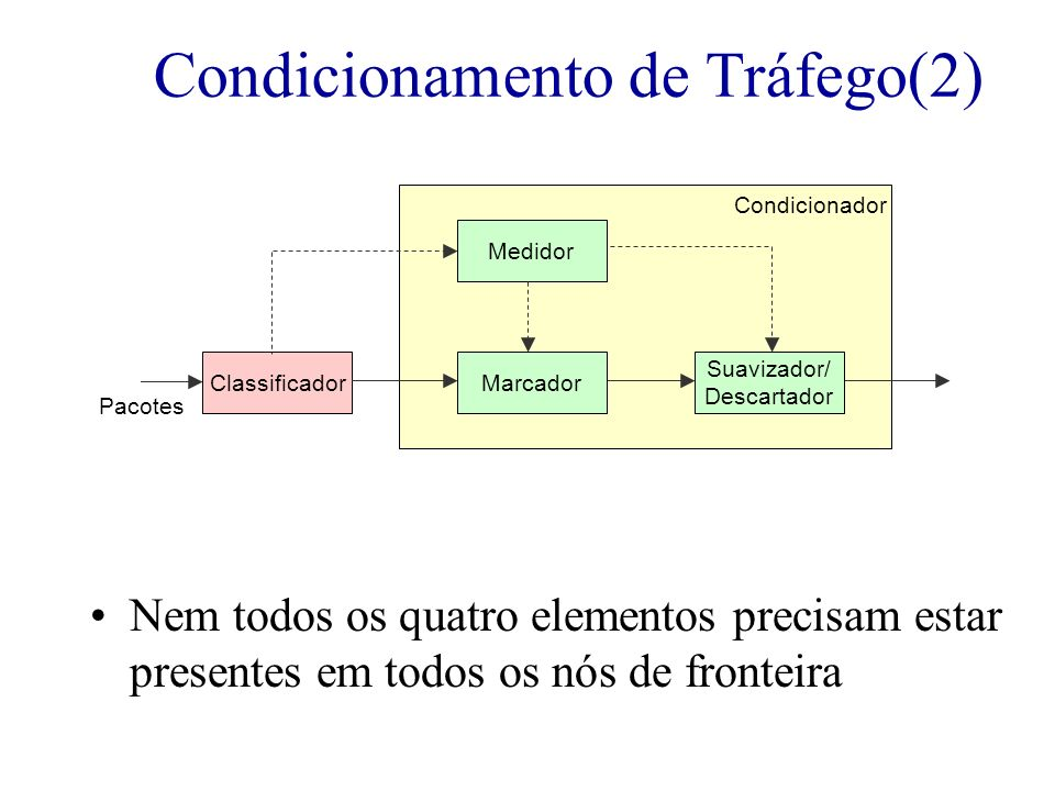 Nem todos os quatro elementos precisam estar presentes em todos os nós de fronteira Condicionamento de Tráfego(2) Pacotes ClassificadorMarcador Medido