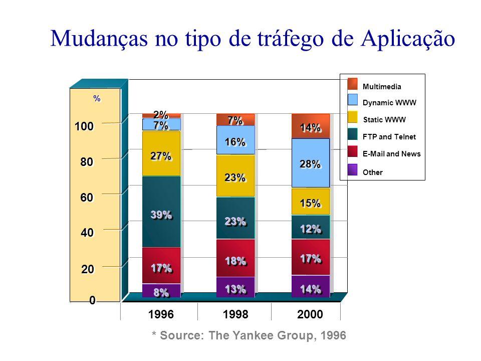 Mudanças no tipo de tráfego de Aplicação * Source: The Yankee Group, 1996 199619982000 2% 7%7% 27%27% 39%39% 17%17% 8%8% 13%13% 18%18% 23%23% 23%23% 1