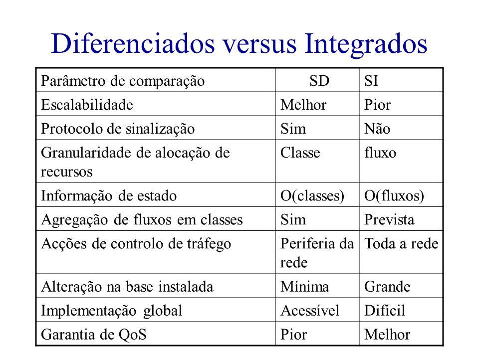 Diferenciados versus Integrados Parâmetro de comparação SDSI EscalabilidadeMelhorPior Protocolo de sinalizaçãoSimNão Granularidade de alocação de recu
