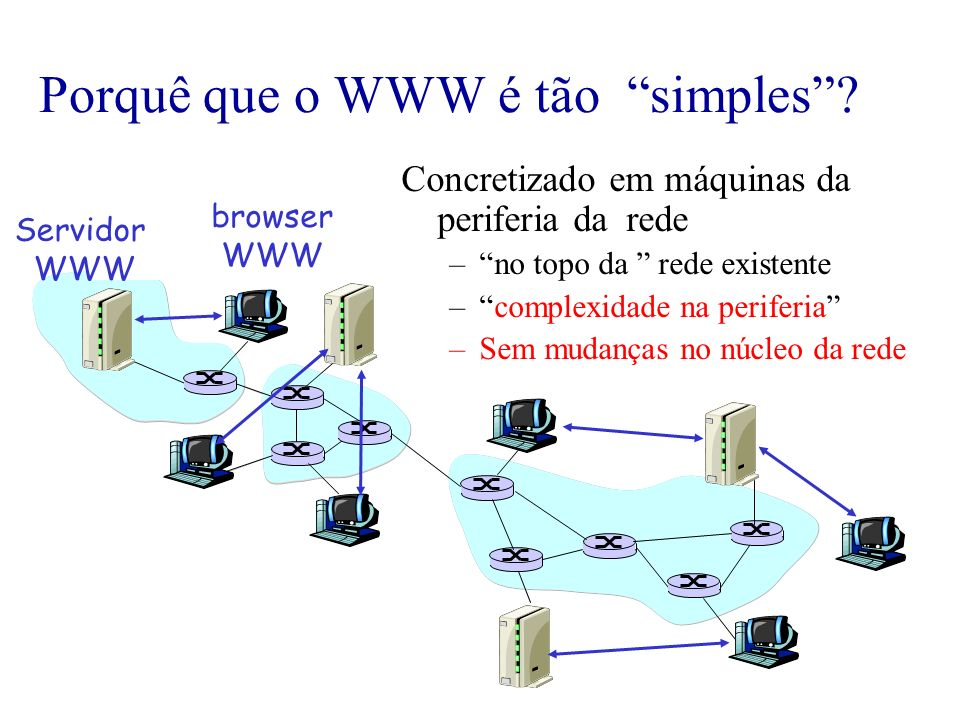 Porquê que o WWW é tão simples? Concretizado em máquinas da periferia da rede –no topo da rede existente –complexidade na periferia –Sem mudanças no n
