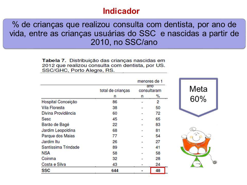 Meta 60% % de crianças que realizou consulta com dentista, por ano de vida, entre as crianças usuárias do SSC e nascidas a partir de 2010, no SSC/ano Indicador