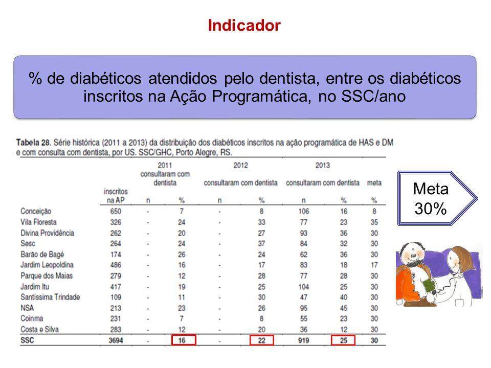 Meta 30% % de diabéticos atendidos pelo dentista, entre os diabéticos inscritos na Ação Programática, no SSC/ano Indicador