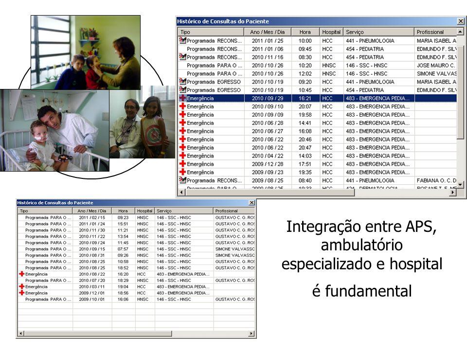 Integração entre APS, ambulatório especializado e hospital é fundamental