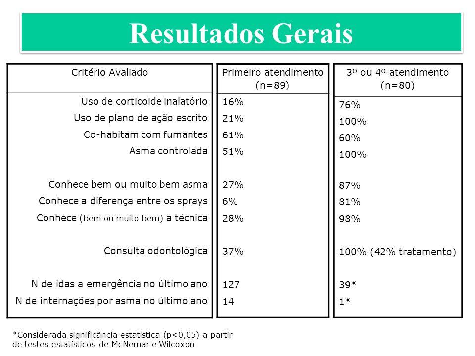Primeiro atendimento (n=89) 16% 21% 61% 51% 27% 6% 28% 37% 127 14 3º ou 4º atendimento (n=80) 76% 100% 60% 100% 87% 81% 98% 100% (42% tratamento) 39* 1* Critério Avaliado Uso de corticoide inalatório Uso de plano de ação escrito Co-habitam com fumantes Asma controlada Conhece bem ou muito bem asma Conhece a diferença entre os sprays Conhece ( bem ou muito bem) a técnica Consulta odontológica N de idas a emergência no último ano N de internações por asma no último ano *Considerada significância estatística (p<0,05) a partir de testes estatísticos de McNemar e Wilcoxon Resultados Gerais