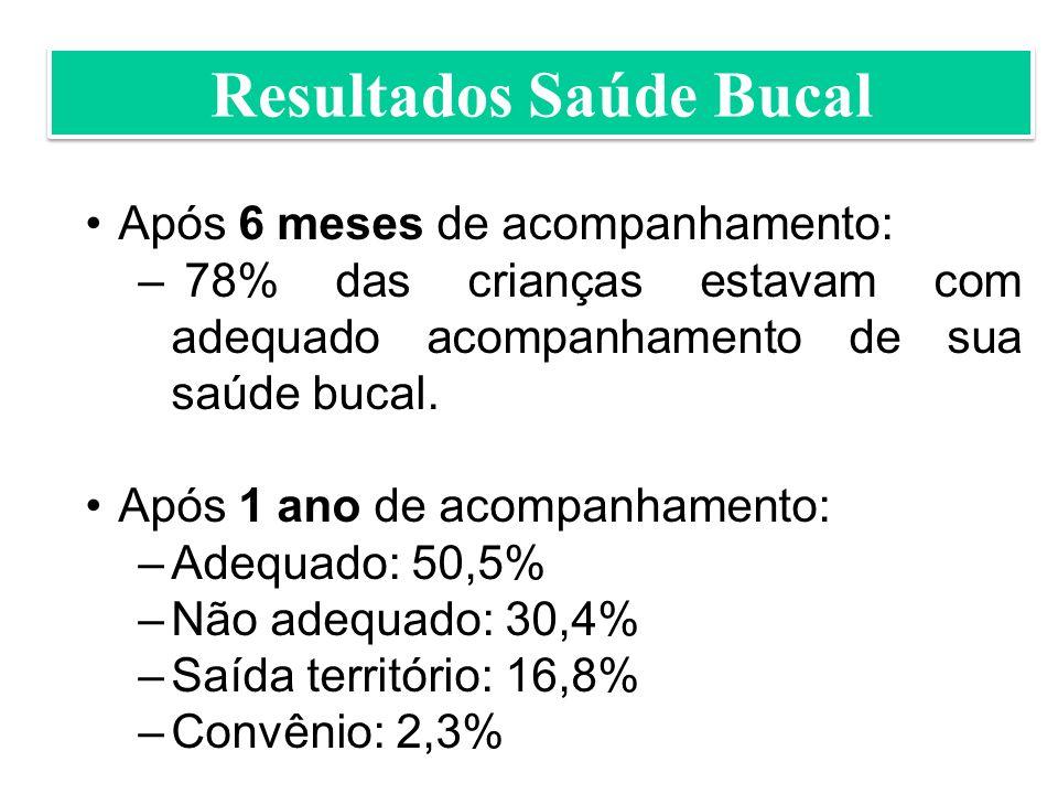 Resultados Saúde Bucal Após 6 meses de acompanhamento: – 78% das crianças estavam com adequado acompanhamento de sua saúde bucal.