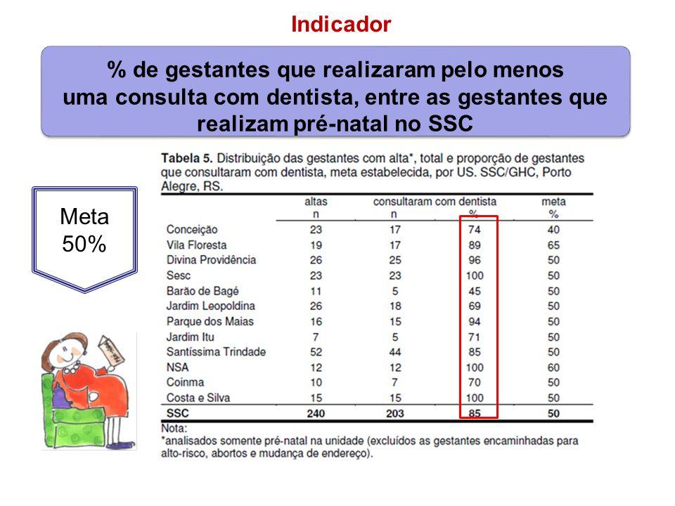 Meta 50% % de gestantes que realizaram pelo menos uma consulta com dentista, entre as gestantes que realizam pré-natal no SSC Indicador