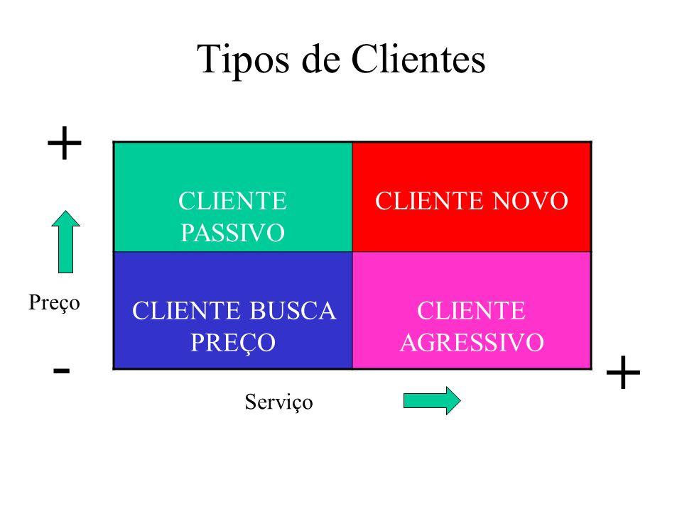 Tipos de Clientes CLIENTE PASSIVO CLIENTE NOVO CLIENTE BUSCA PREÇO CLIENTE AGRESSIVO + + - Preço Serviço