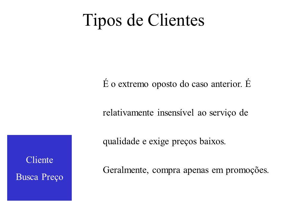 Tipos de Clientes Cliente Busca Preço É o extremo oposto do caso anterior.