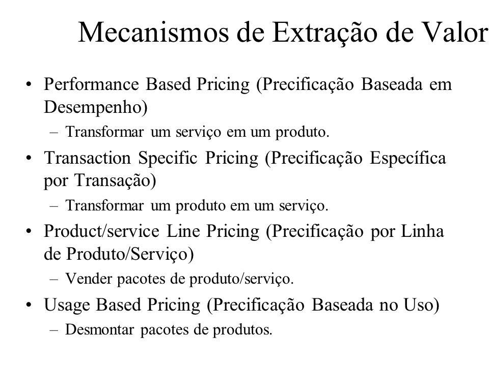 Mecanismos de Extração de Valor Performance Based Pricing (Precificação Baseada em Desempenho) –Transformar um serviço em um produto.