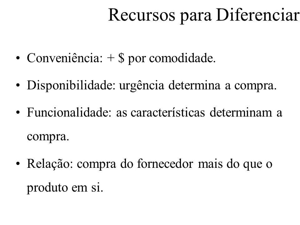 Recursos para Diferenciar Conveniência: + $ por comodidade.