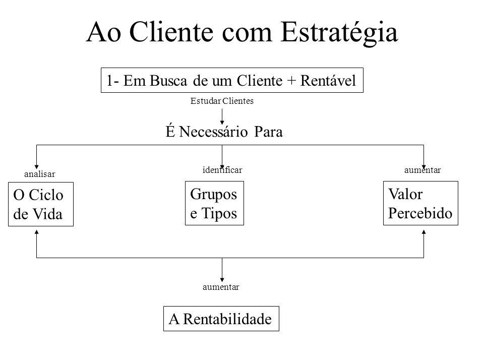 Ao Cliente com Estratégia 1- Em Busca de um Cliente + Rentável Estudar Clientes É Necessário Para analisar identificaraumentar O Ciclo de Vida Grupos e Tipos Valor Percebido aumentar A Rentabilidade