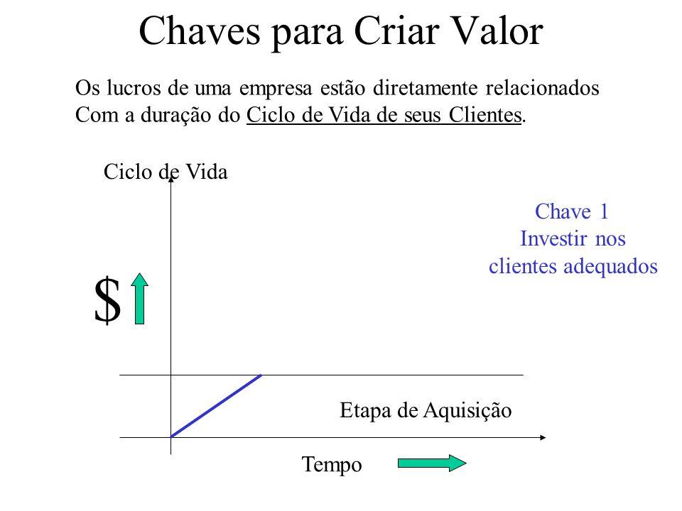 Chaves para Criar Valor Os lucros de uma empresa estão diretamente relacionados Com a duração do Ciclo de Vida de seus Clientes.