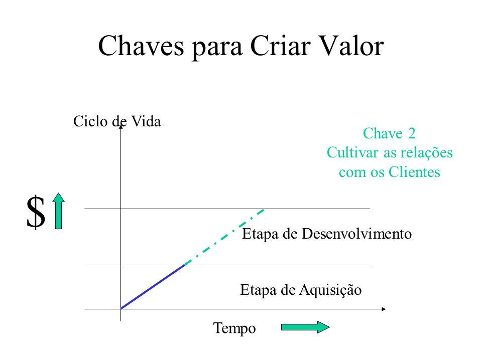 Chaves para Criar Valor Tempo $ Etapa de Aquisição Ciclo de Vida Etapa de Desenvolvimento Chave 2 Cultivar as relações com os Clientes