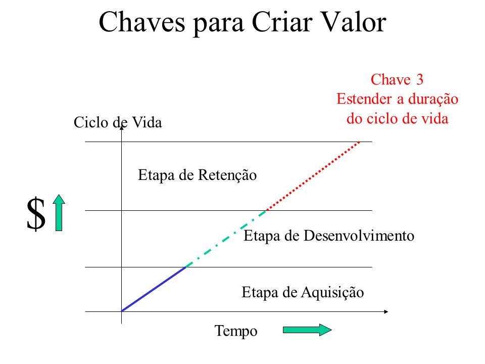 Chaves para Criar Valor Tempo $ Etapa de Aquisição Ciclo de Vida Etapa de Desenvolvimento Etapa de Retenção Chave 3 Estender a duração do ciclo de vida