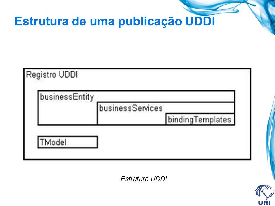 Estrutura de uma publicação UDDI Estrutura UDDI