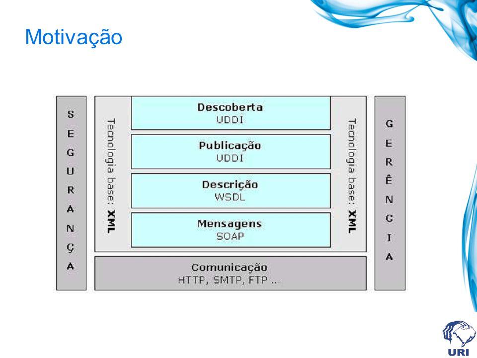 Componentes UDDI Núcleo constituído de duas partes: UDDI é uma especificação técnica para construir um diretório distribuído de negócios (businesses) e serviços na Web.