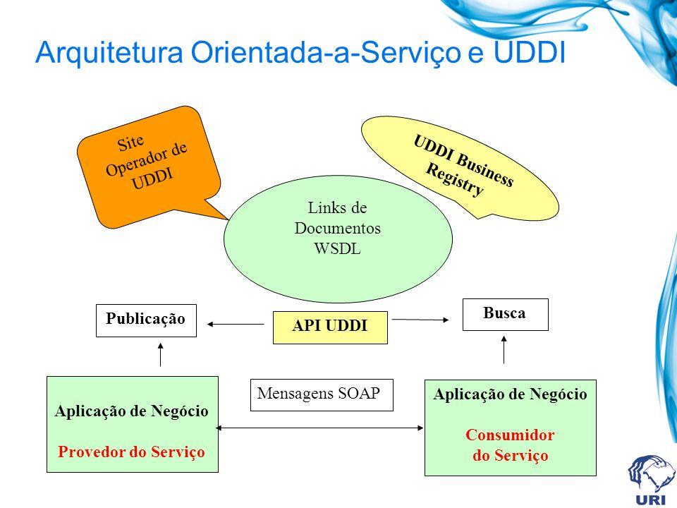 Arquitetura Orientada-a-Serviço e UDDI Links de Documentos WSDL Aplicação de Negócio Provedor do Serviço Aplicação de Negócio Consumidor do Serviço UD
