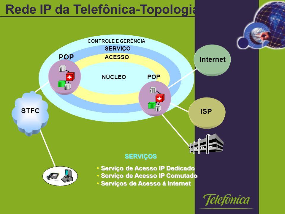 NÚCLEO SERVIÇO CONTROLE E GERÊNCIA POP ACESSO ISP SERVIÇOS Serviço de Acesso IP Dedicado Serviço de Acesso IP Dedicado Serviço de Acesso IP Comutado Serviço de Acesso IP Comutado Serviços de Acesso à Internet Serviços de Acesso à Internet STFC POP Internet Rede IP da Telefônica-Topologia