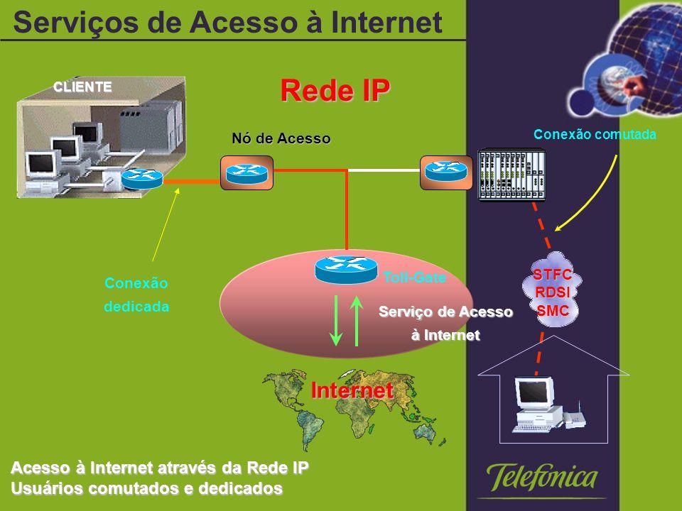 CLIENTE Nó de Acesso Rede IP Conexão comutada Conexão dedicada Internet Toll-Gate Serviço de Acesso à Internet Acesso à Internet através da Rede IP Usuários comutados e dedicados STFCRDSISMC Serviços de Acesso à Internet