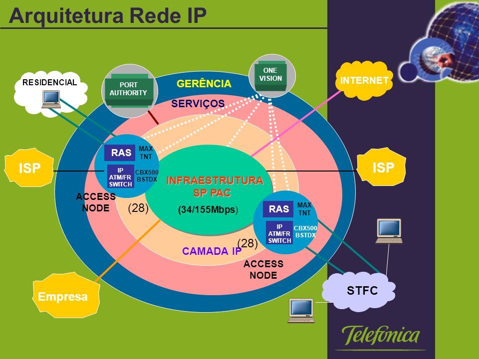Arquitetura Rede IP CAMADA IP SERVIÇOS GERÊNCIA INTERNET PORT AUTHORITY ONE VISION INFRAESTRUTURA SP PAC SP PAC MAX TNT CBX500 BSTDX ACCESS NODE RAS IP ATM/FR SWITCH ACCESS NODE (34/155Mbps) (28) RESIDENCIAL Empresa ISP STFC MAX TNT CBX500 BSTDX RAS IP ATM/FR SWITCH ISP
