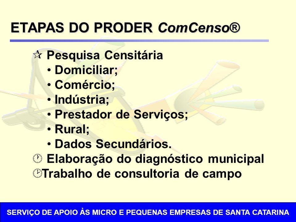 ETAPAS DO PRODER ComCenso® ¶ Pesquisa Censitária Domiciliar; Comércio; Indústria; Prestador de Serviços; Rural; Dados Secundários.