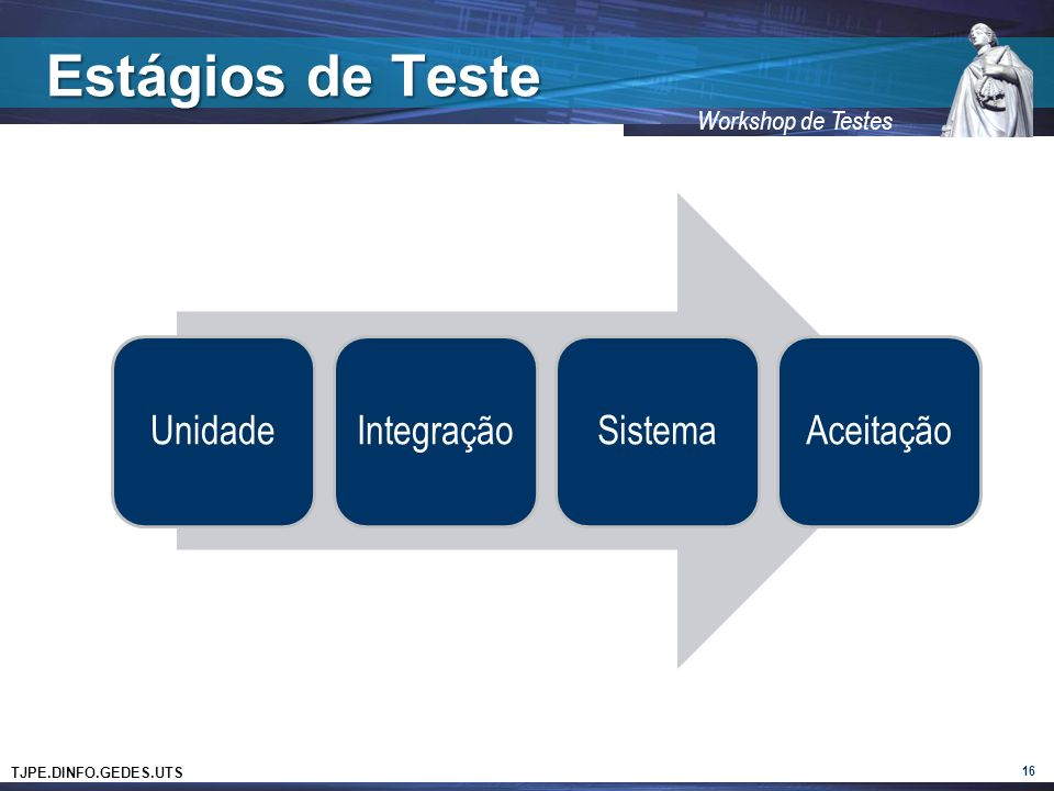 TJPE.DINFO.GEDES.UTS Workshop de Testes Estágios de Teste UnidadeIntegraçãoSistemaAceitação 16