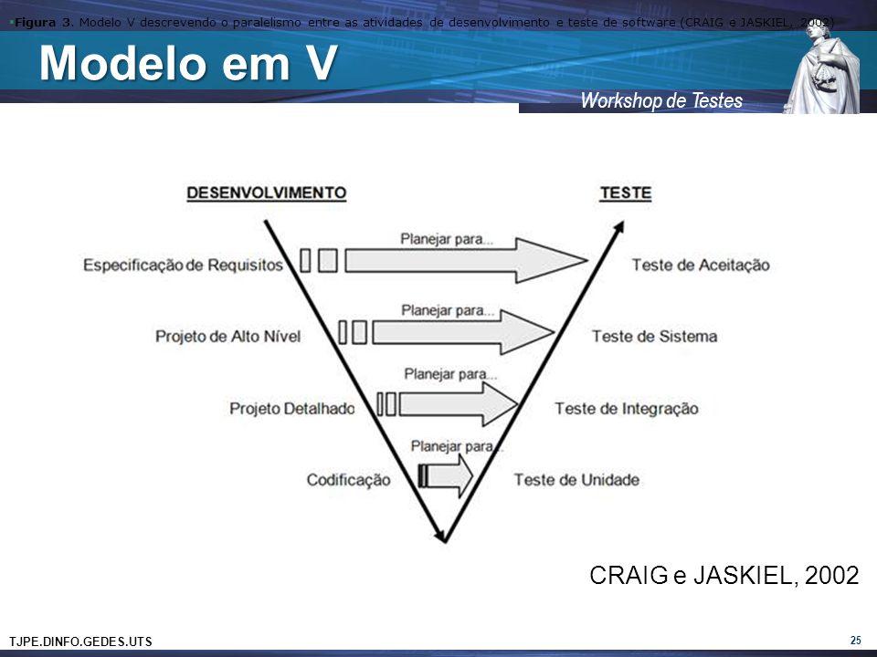 TJPE.DINFO.GEDES.UTS Workshop de Testes Modelo em V 25 Figura 3.