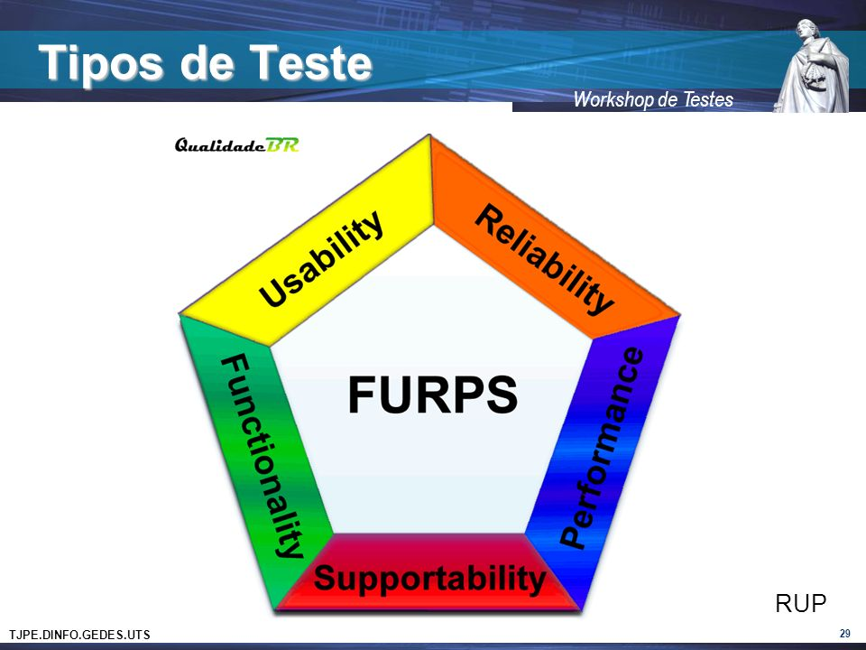 TJPE.DINFO.GEDES.UTS Workshop de Testes Tipos de Teste 29 RUP