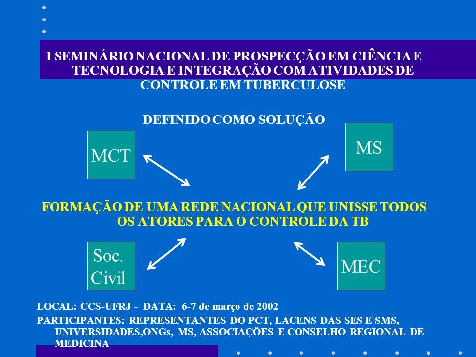 I SEMINÁRIO NACIONAL DE PROSPECÇÃO EM CIÊNCIA E TECNOLOGIA E INTEGRAÇÃO COM ATIVIDADES DE CONTROLE EM TUBERCULOSE DEFINIDO COMO SOLUÇÃO FORMAÇÃO DE UM