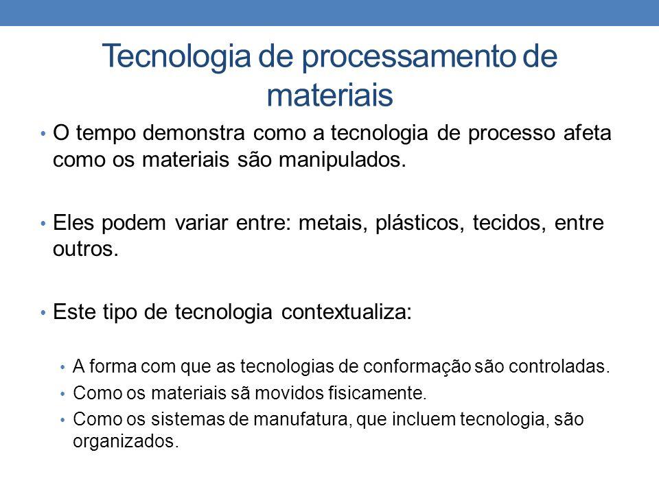 Tecnologia de processamento de materiais O tempo demonstra como a tecnologia de processo afeta como os materiais são manipulados.