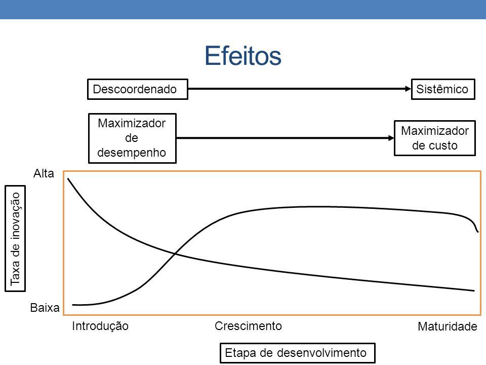 Efeitos DescoordenadoSistêmico Maximizador de desempenho Maximizador de custo Taxa de inovação Etapa de desenvolvimento Baixa Alta IntroduçãoCrescimento Maturidade